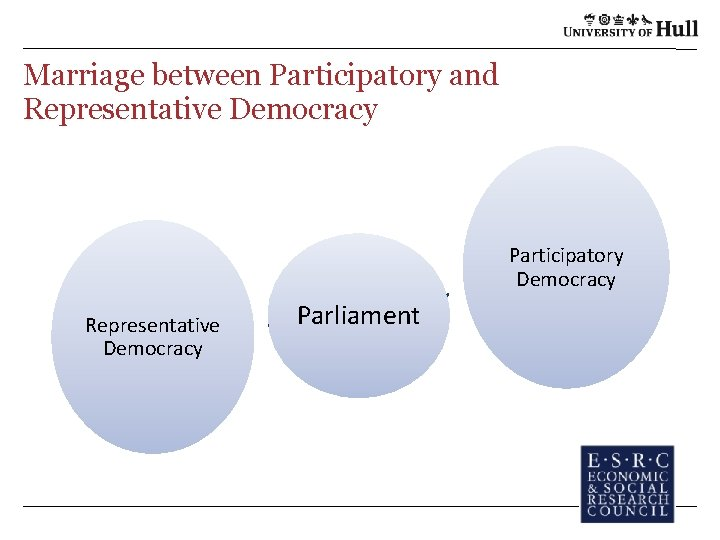 Marriage between Participatory and Representative Democracy Participatory Democracy Representative Democracy Parliament