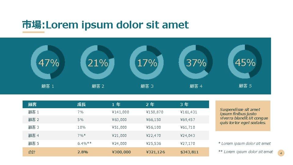 市場: Lorem ipsum dolor sit amet 47% 21% 17% 37% 45% 顧客 1 顧客