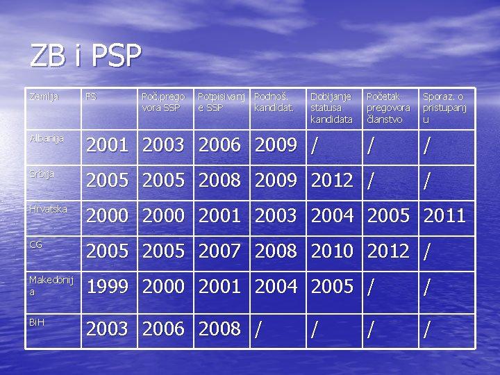 ZB i PSP Zemlja FS Poč. prego vora SSP Potpisivanj e SSP Podnoš. kandidat.