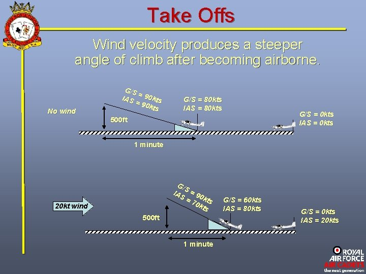Take Offs Wind velocity produces a steeper angle of climb after becoming airborne. No