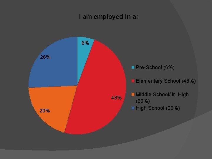 I am employed in a: 6% 26% Pre-School (6%) Elementary School (48%) 48% 20%