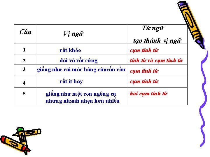 Câu Vị ngữ Từ ngữ tạo thành vị ngữ 1 rất khỏe cụm tính