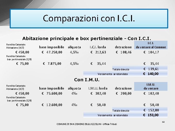 Comparazioni con I. C. I. Abitazione principale e box pertinenziale - Con I. C.