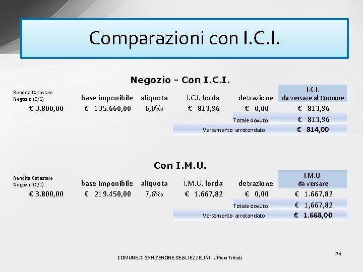 Comparazioni con I. C. I. Negozio - Con I. C. I. Rendita Catastale Negozio