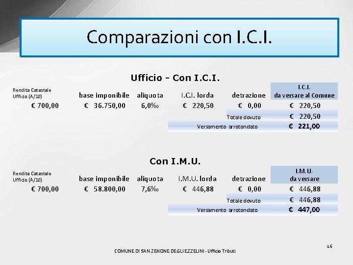Comparazioni con I. C. I. Ufficio - Con I. C. I. Rendita Catastale Ufficio
