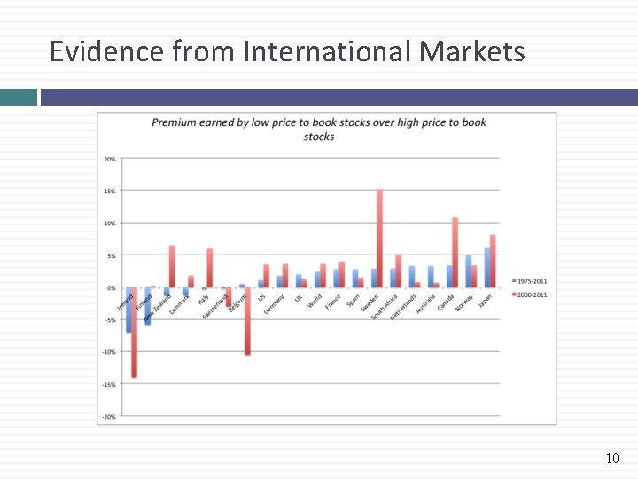 Evidence from International Markets 10