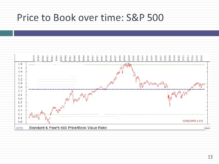 Price to Book over time: S&P 500 13