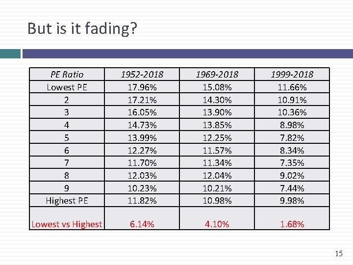 But is it fading? PE Ratio Lowest PE 2 3 4 5 6 7