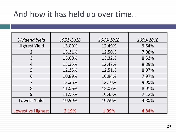 And how it has held up over time. . Dividend Yield Highest Yield 2