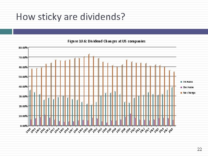 How sticky are dividends? Figure 10. 6: Dividend Changes at US companies 80. 00%