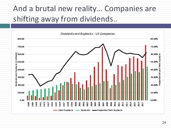 And a brutal new reality… Companies are shifting away from dividends. . 80. 00%