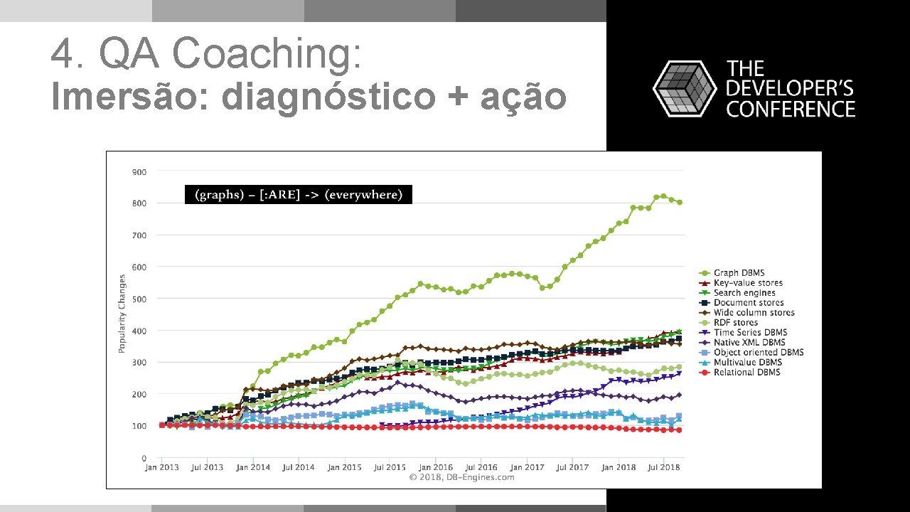 4. QA Coaching: Imersão: diagnóstico + ação