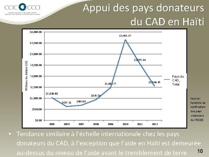 Appui des pays donateurs du CAD en Haïti $4, 000. 00 $3, 655. 37