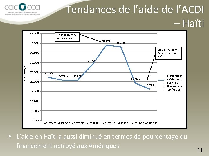 Tendances de l'aide de l'ACDI – Haïti 45. 00% Tremblement de terre en Haïti