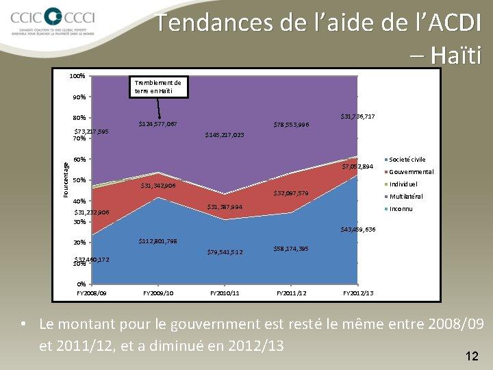 100% 90% 80% Pourcentage $73, 217, 595 70% Tendances de l'aide de l'ACDI –