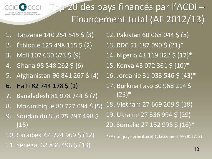 Top 20 des pays financés par l'ACDI – Financement total (AF 2012/13) 1. 2.