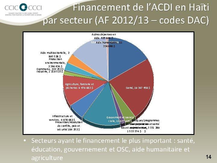 Financement de l'ACDI en Haïti par secteur (AF 2012/13 – codes DAC) Autres dépenses