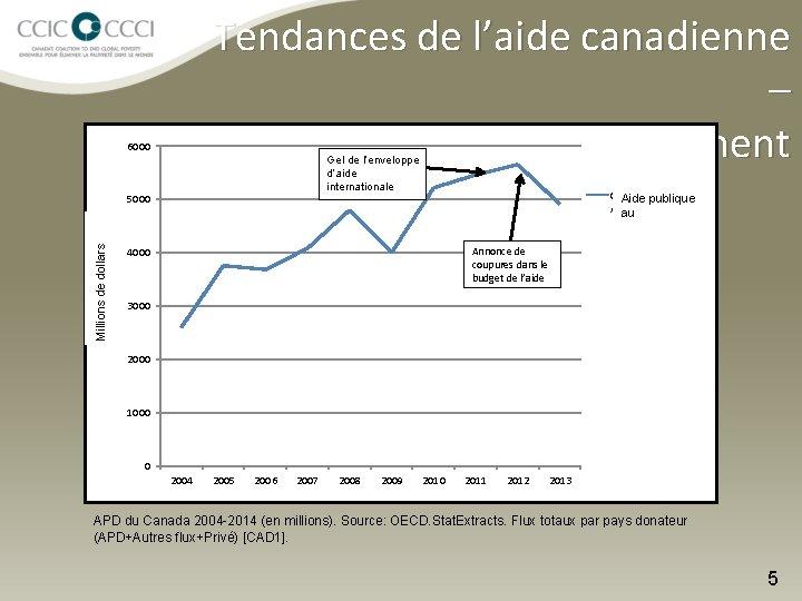 Tendances de l'aide canadienne – Baisse du financement 6000 Gel de l'enveloppe d'aide internationale