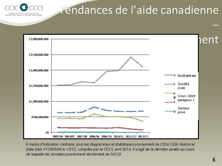 $3, 000, 000 Tendances de l'aide canadienne – Baisse du financement $2, 500, 000