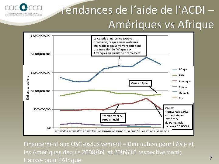 Tendances de l'aide de l'ACDI – Amériques vs Afrique $2, 500, 000 Dollars. Canadian