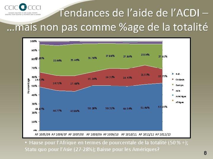 Tendances de l'aide de l'ACDI – …mais non pas comme %age de la totalité