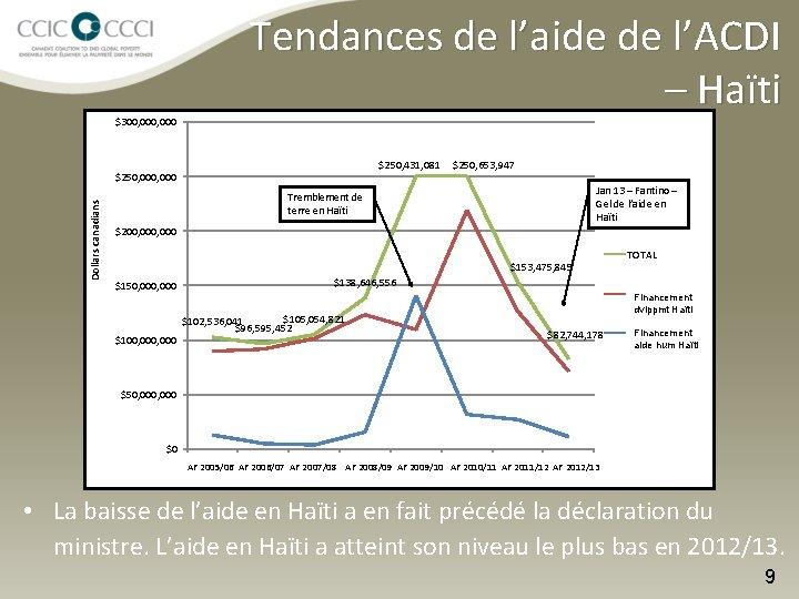 $300, 000 Tendances de l'aide de l'ACDI – Haïti $250, 431, 081 Dollars canadians