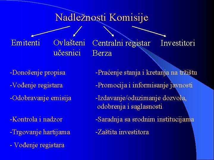 Nadležnosti Komisije Emitenti Ovlašteni Centralni registar učesnici Berza Investitori -Donošenje propisa -Praćenje stanja i