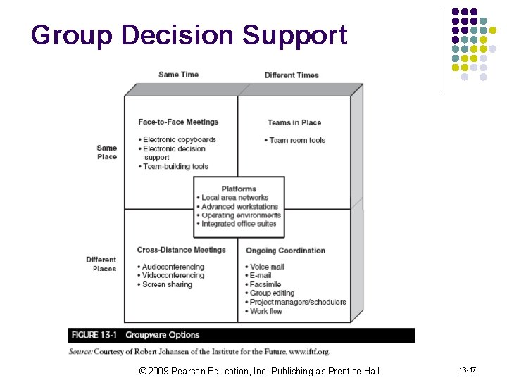 Group Decision Support © 2009 Pearson Education, Inc. Publishing as Prentice Hall 13 -17