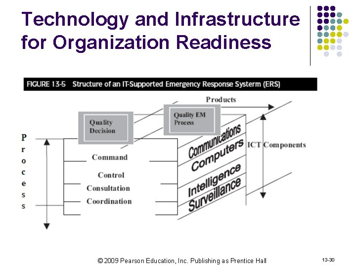 Technology and Infrastructure for Organization Readiness © 2009 Pearson Education, Inc. Publishing as Prentice