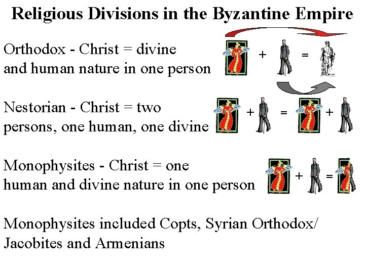 Religious Divisions in the Byzantine Empire Orthodox - Christ = divine and human nature