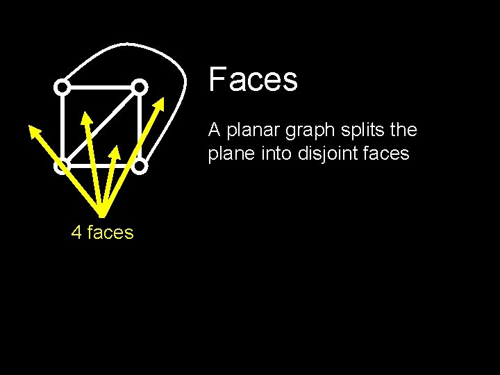 Faces A planar graph splits the plane into disjoint faces 4 faces