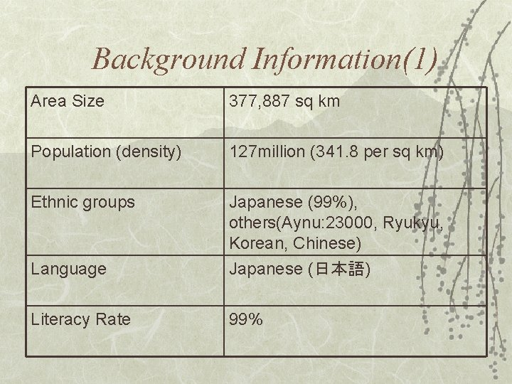 Background Information(1) Area Size 377, 887 sq km Population (density) 127 million (341. 8