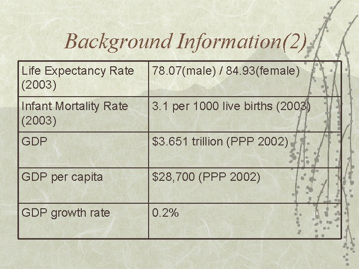 Background Information(2) Life Expectancy Rate (2003) 78. 07(male) / 84. 93(female) Infant Mortality Rate