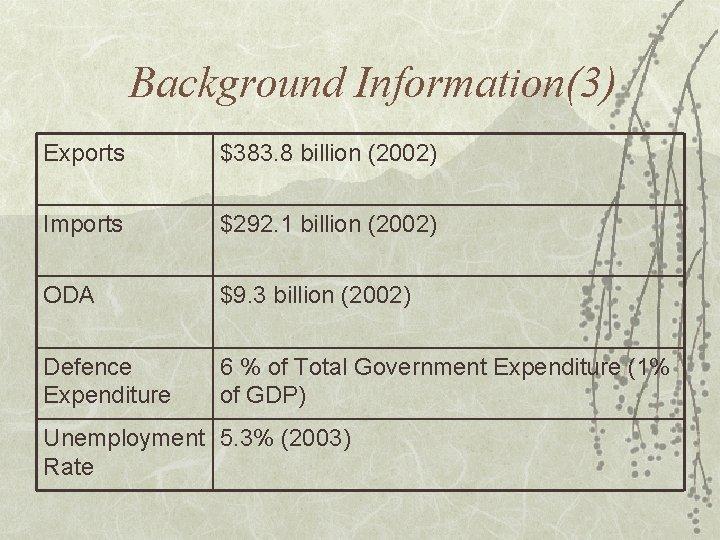 Background Information(3) Exports $383. 8 billion (2002) Imports $292. 1 billion (2002) ODA $9.