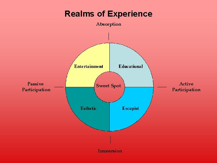 Realms of Experience Absorption Passive Participation Sweet Spot Immersion Active Participation