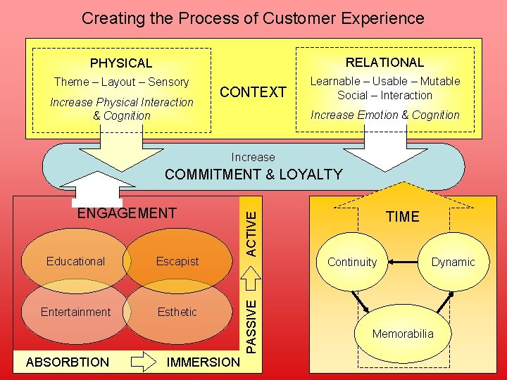 Creating the Process of Customer Experience PHYSICAL RELATIONAL Theme – Layout – Sensory Learnable