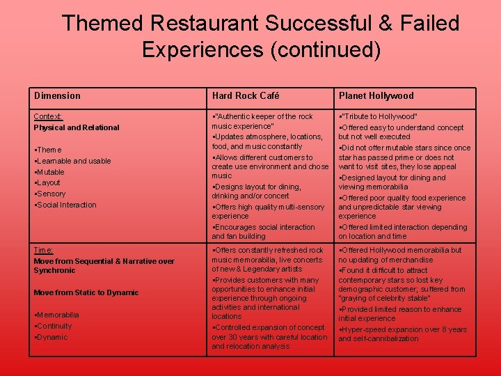 Themed Restaurant Successful & Failed Experiences (continued) Dimension Hard Rock Café Planet Hollywood Context: