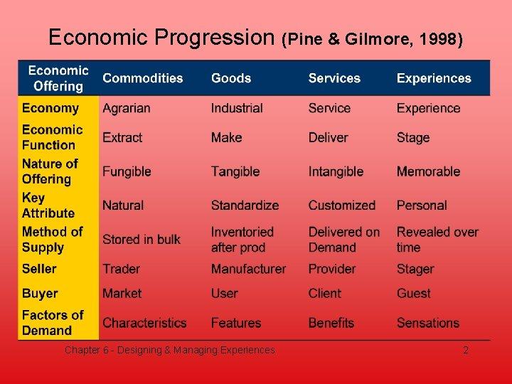 Economic Progression (Pine & Gilmore, 1998) Chapter 6 - Designing & Managing Experiences 2