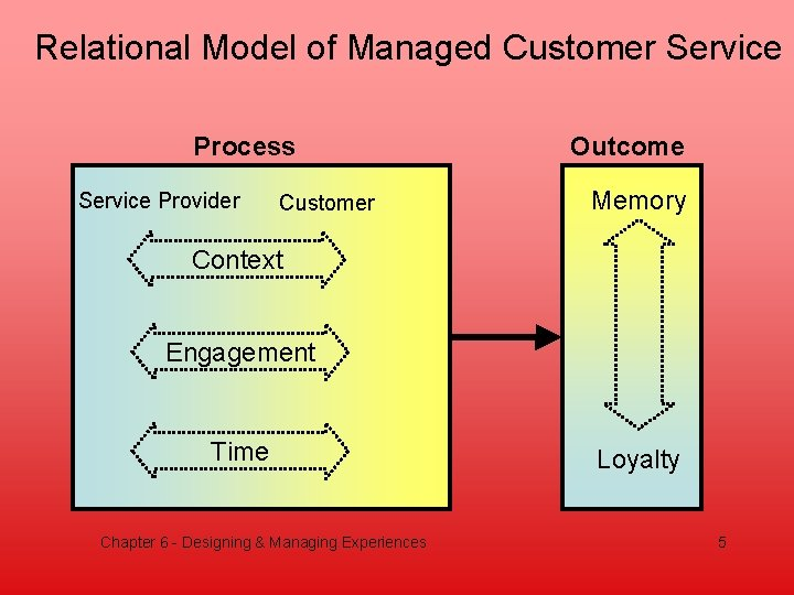 Relational Model of Managed Customer Service Process Service Provider Customer Outcome Memory Context Engagement