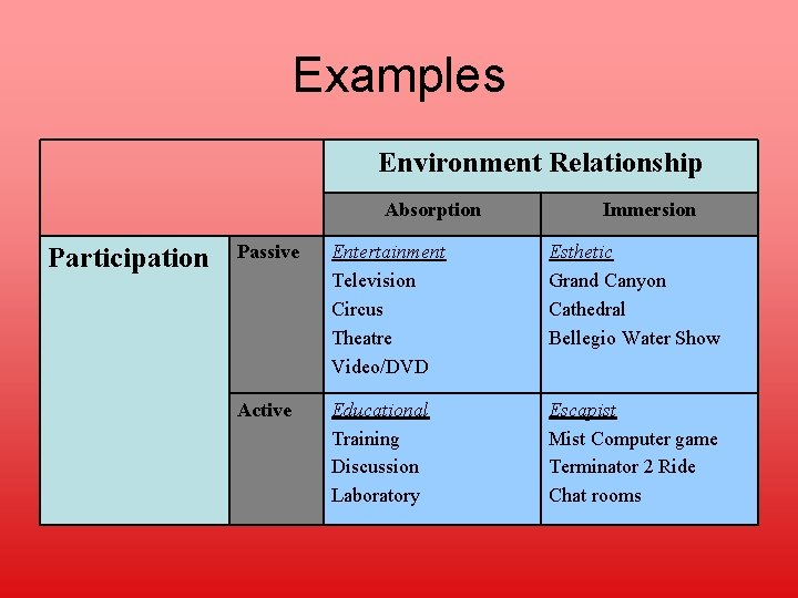 Examples Environment Relationship Absorption Participation Immersion Passive Entertainment Television Circus Theatre Video/DVD Esthetic Grand