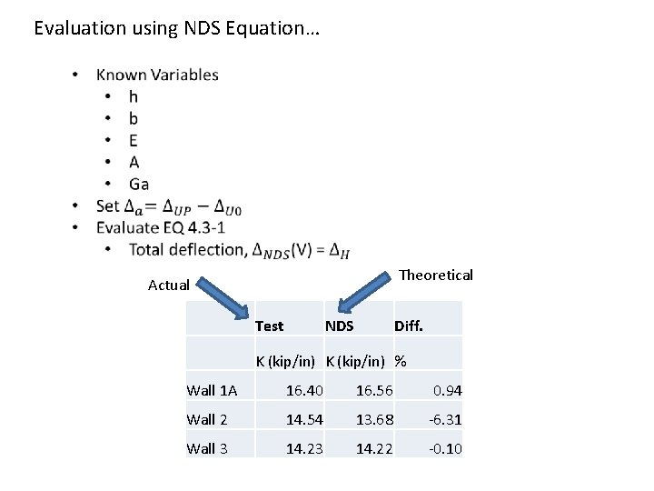 Evaluation using NDS Equation… Theoretical Actual Test NDS Diff. K (kip/in) % Wall 1