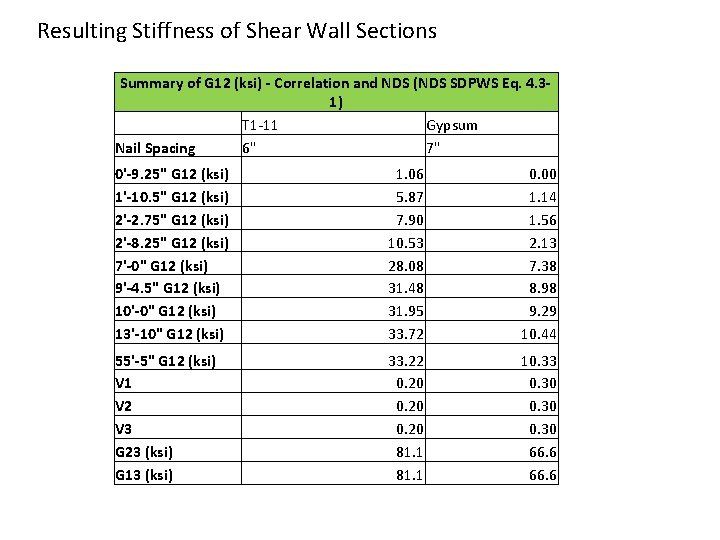 Resulting Stiffness of Shear Wall Sections Summary of G 12 (ksi) - Correlation and
