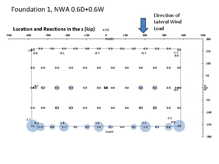 Foundation 1, NWA 0. 6 D+0. 6 W Location and Reactions in the z