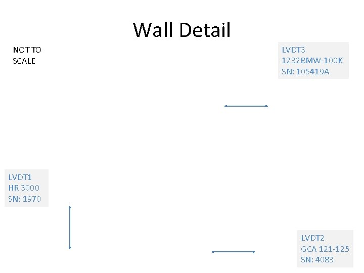 Wall Detail NOT TO SCALE LVDT 3 1232 BMW-100 K SN: 105419 A LVDT