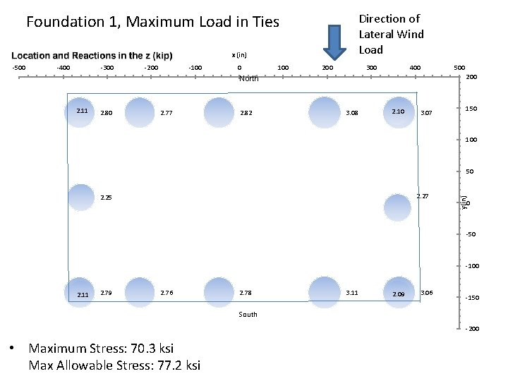 Foundation 1, Maximum Load in Ties Direction of Lateral Wind Load x (in) -500