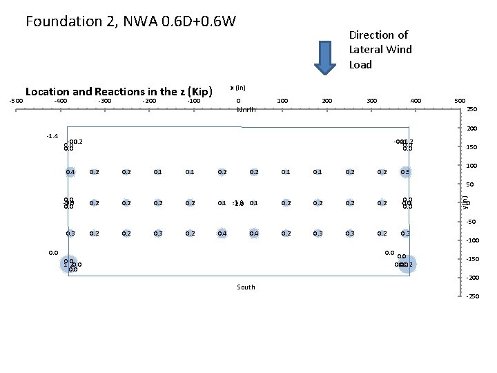 Foundation 2, NWA 0. 6 D+0. 6 W x (in) Location and Reactions in