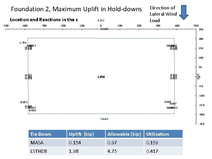 Foundation 2, Maximum Uplift in Hold-downs Location and Reactions in the z -400 -300