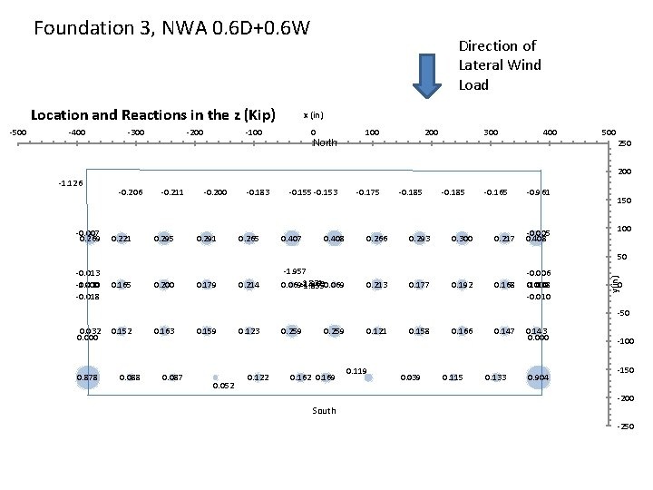 Foundation 3, NWA 0. 6 D+0. 6 W Location and Reactions in the z
