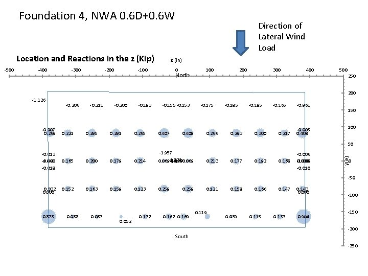 Foundation 4, NWA 0. 6 D+0. 6 W Location and Reactions in the z