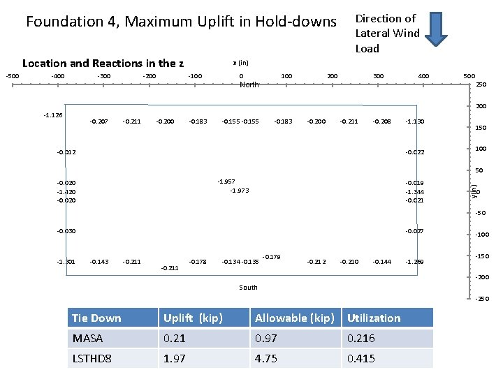 Foundation 4, Maximum Uplift in Hold-downs Location and Reactions in the z -400 -300
